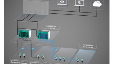 From Concept to Market: the First Ethernet-APL Field Switch for Process Automation